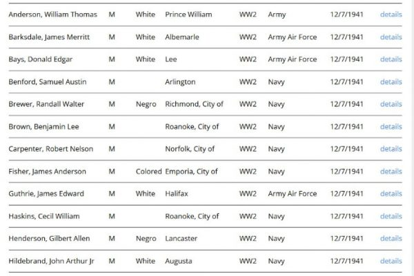 Pearl Harbor Casualties from Virginia (Part 1 of 3)