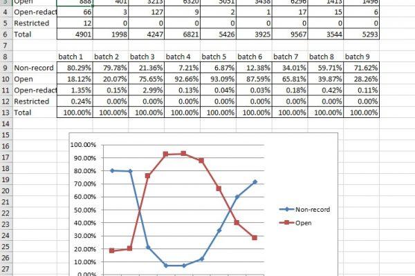 Screenshot showing analysis of gubernatorial emails